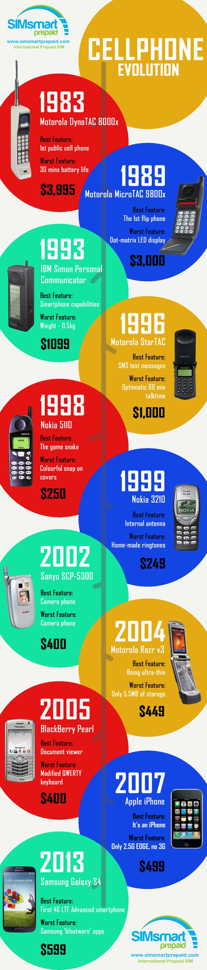 Cellphone History - Evolution of the Cellphone